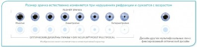контактные линзы 1-Day Acuvue Moist Multifocal (30 шт.)